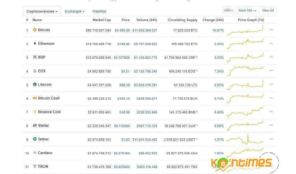 Bitcoin Artışı