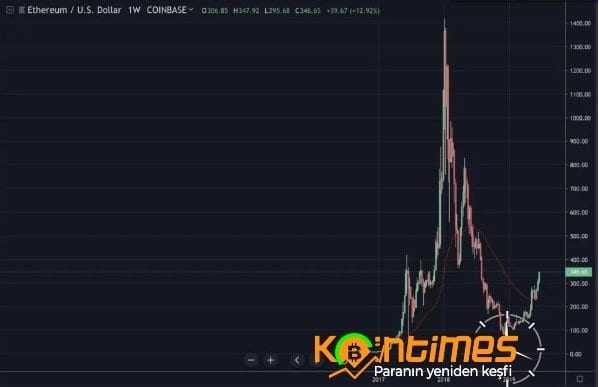 Bitcoin 13.000 Dolar Sınırına Geldi