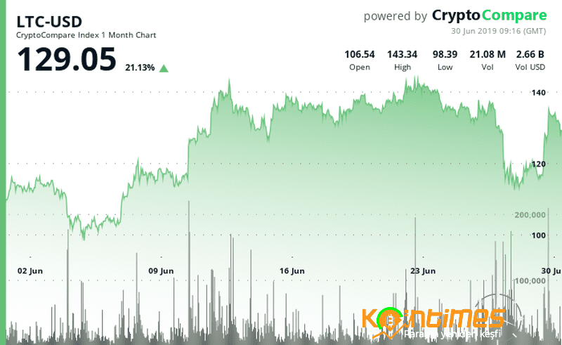 Litecoin %9 Artarak 8 Milyar Dolar Piyasaya Değerine Ulaştı