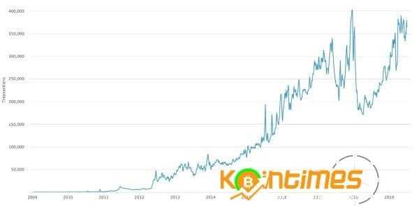 Bitcoin Ağı Kullanımı Tüm Zamanların Zirvesine Yaklaşıyor