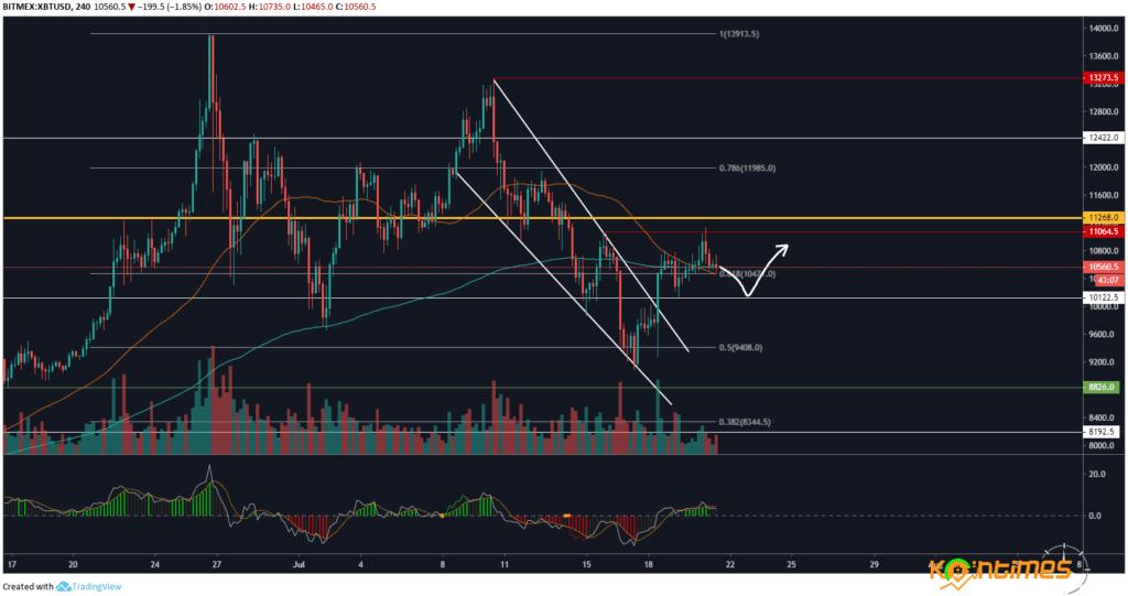 Bitcoin Fiyat Analizi - 21 Temmuz 2019