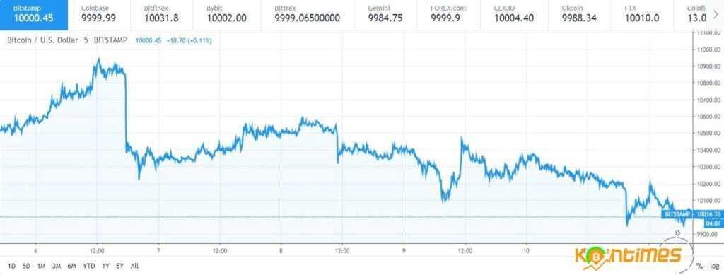 Bitcoin 10.000 Dolar Ancak Volatilite Son 4 Ayın En Düşük Seviyesinde