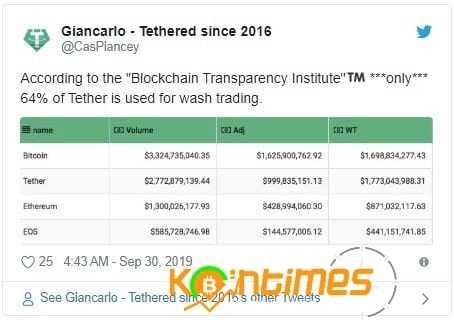 Blockchain Şeffaflık Enstitüsü : Tether Kullanımının %64'ü Sahte Ticaret