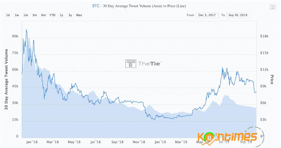 Bitcoin'in Son Durumu Nedir ?
