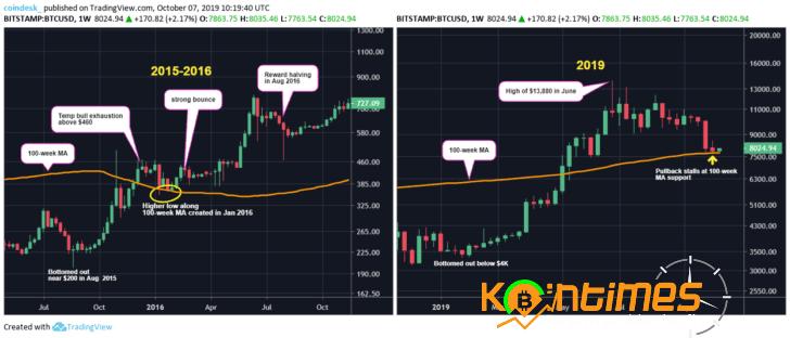 Bitcoin Güçlü Fiyat Desteği İle 8.000 Dolara Geri Döndü