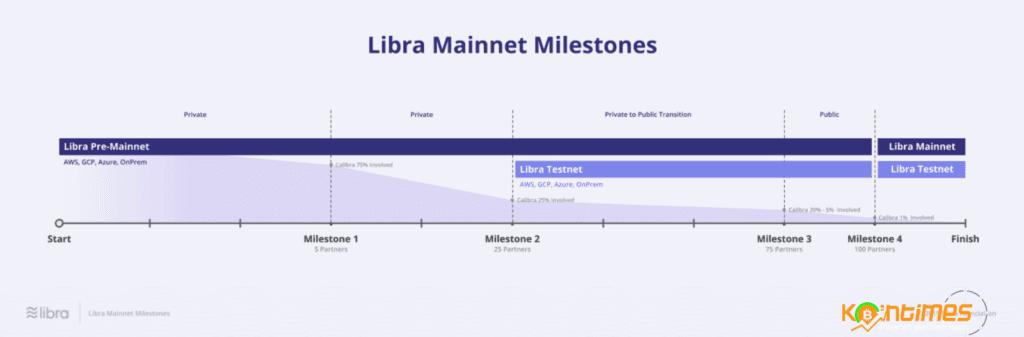 Libra Yol Haritası Yayınlandı