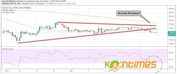 Kripto Para Piyasası Kayıplara Karşı Hassas