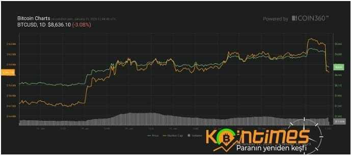 Bitcoin (BTC) Beş Dakikada 500 Dolar Değer Kaybetti