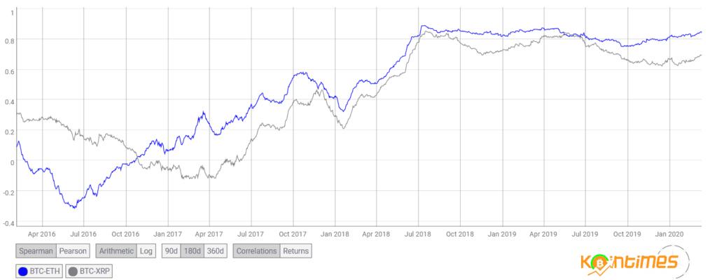 Bitcoin (BTC) % 8 Düştü 32 Milyon Dolar Tasfiye Oldu