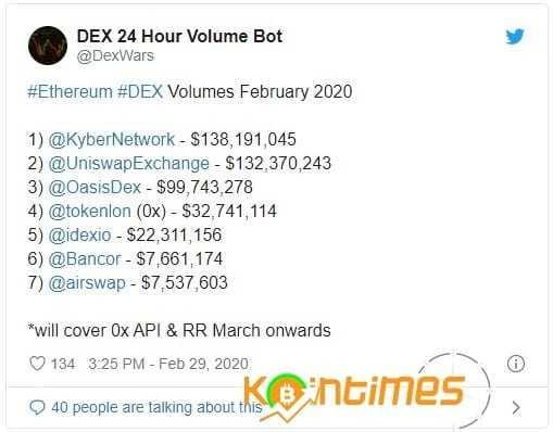 DEX 2020 Yılında 1 Milyar Dolar İşlem Hacmine Ulaşacak