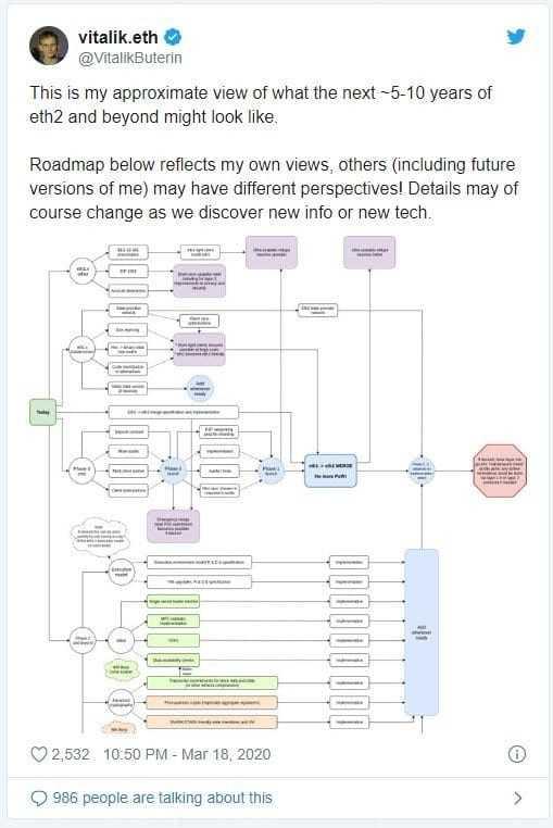 Vitalik Buterin 'in Ethereum 2.0 Hakkındaki Son Düşünceleri
