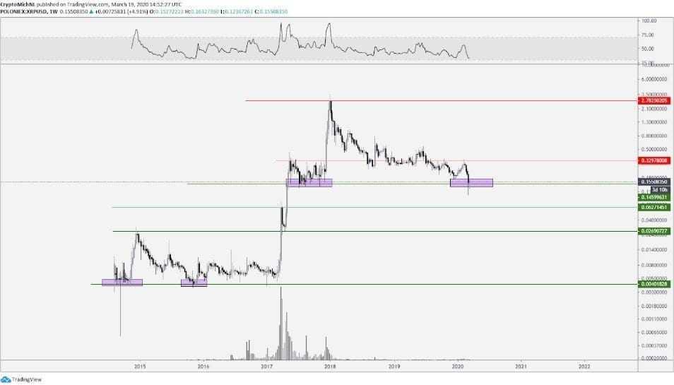 XRP Fiyat Analizi - 19 Mart 2020