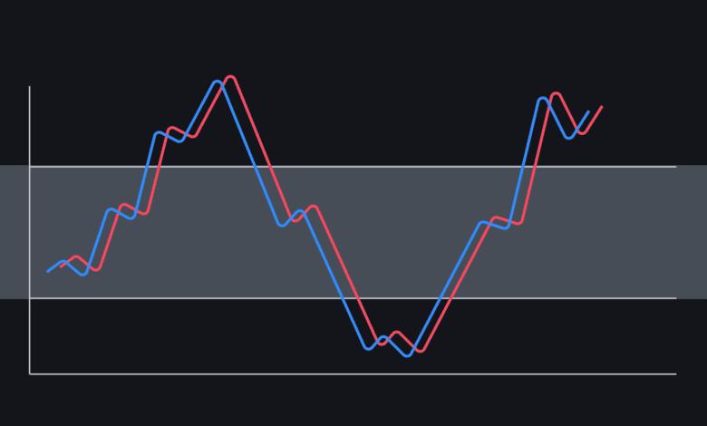 relative strength index(rsi) i̇ndikatörü nedir ve temel özellikleri nelerdir
